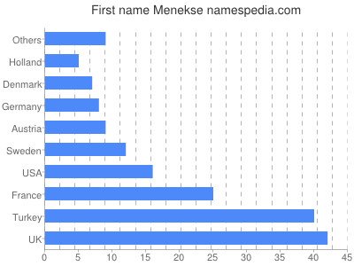Given name Menekse