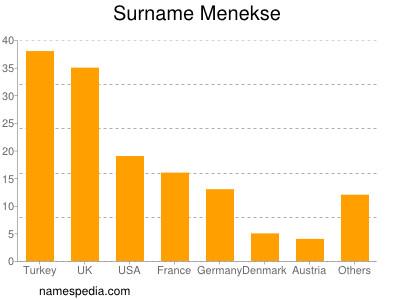 Surname Menekse
