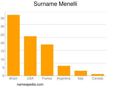 Surname Menelli