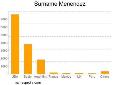 Surname Menendez