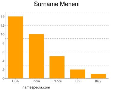 Surname Meneni