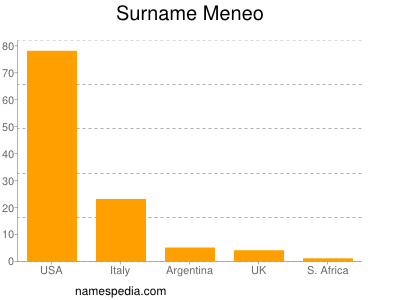Surname Meneo