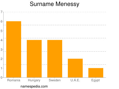 Surname Menessy