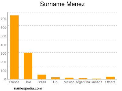 Surname Menez