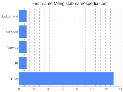Given name Mengistab