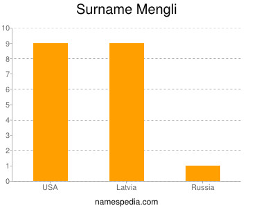 Surname Mengli