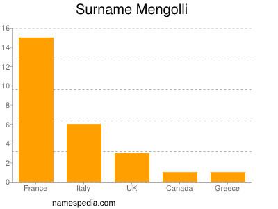Surname Mengolli