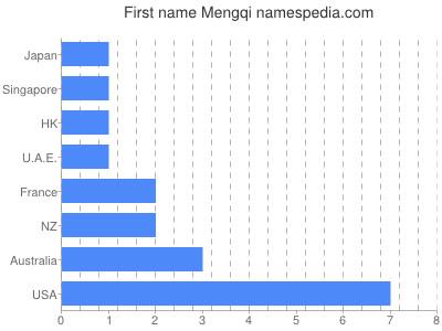 Given name Mengqi