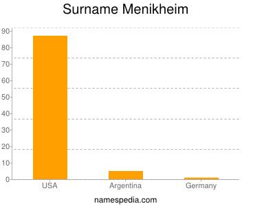 Surname Menikheim