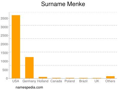 Surname Menke