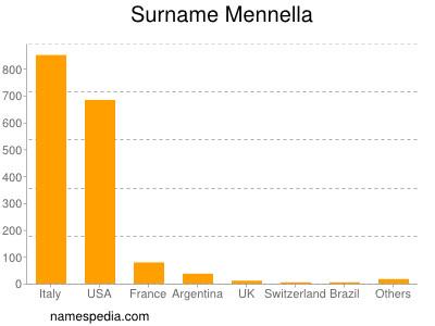 Surname Mennella