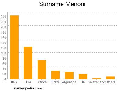 Surname Menoni