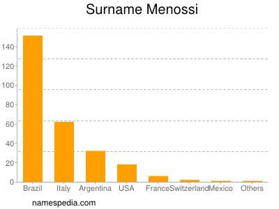 Surname Menossi