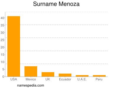 Surname Menoza