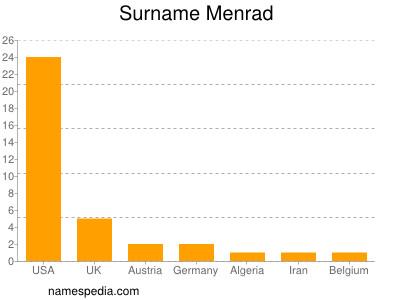Surname Menrad