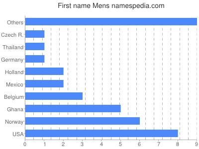 Given name Mens