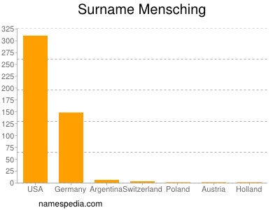 Surname Mensching