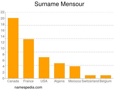 Surname Mensour