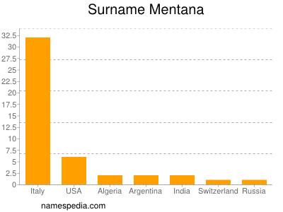 Surname Mentana