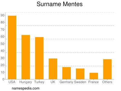 Surname Mentes