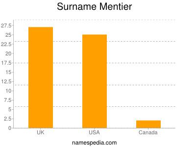 Surname Mentier