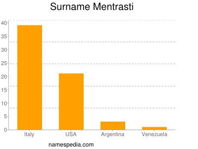 Surname Mentrasti