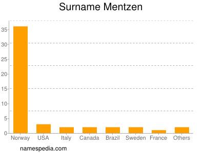 Surname Mentzen