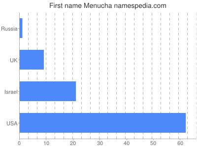 Given name Menucha