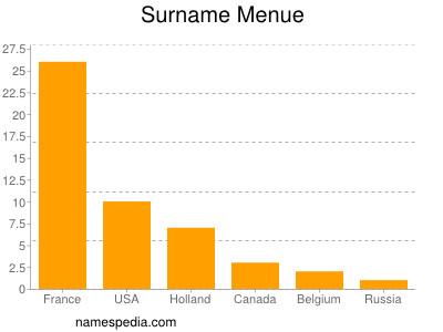 Surname Menue