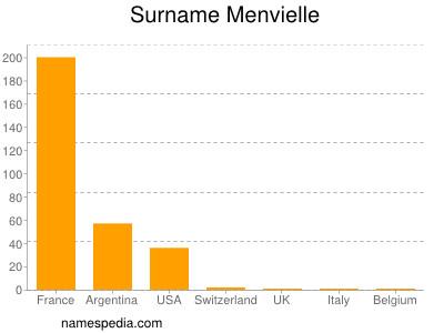 Surname Menvielle