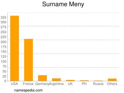 Surname Meny