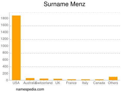 Surname Menz