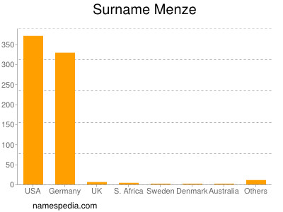Surname Menze