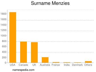 Surname Menzies