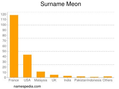 Surname Meon