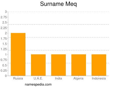 Surname Meq