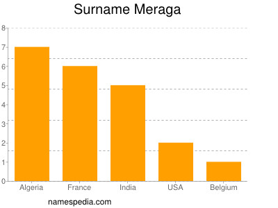 Surname Meraga