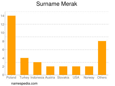 Surname Merak
