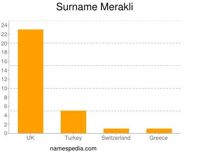 Surname Merakli