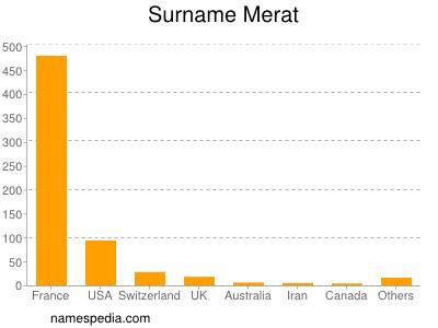 Surname Merat
