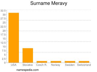 Surname Meravy