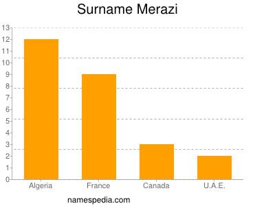 Surname Merazi