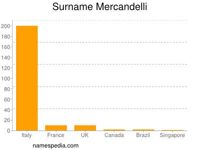 Surname Mercandelli