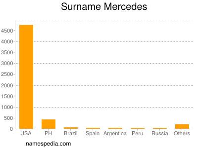 Surname Mercedes