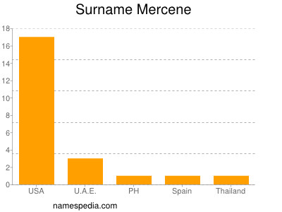 Surname Mercene