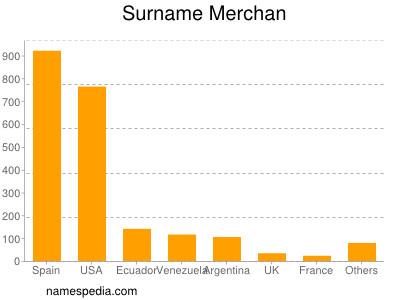Surname Merchan