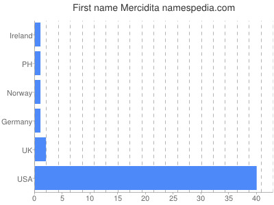 Given name Mercidita