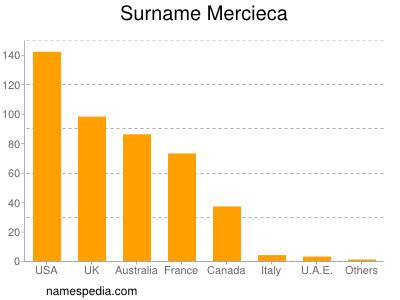Surname Mercieca