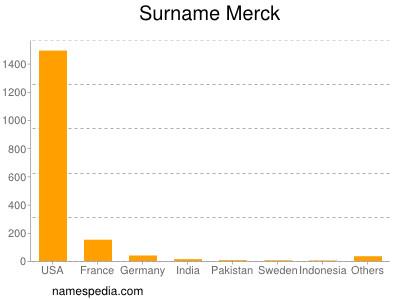 Surname Merck