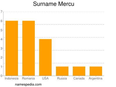 Surname Mercu